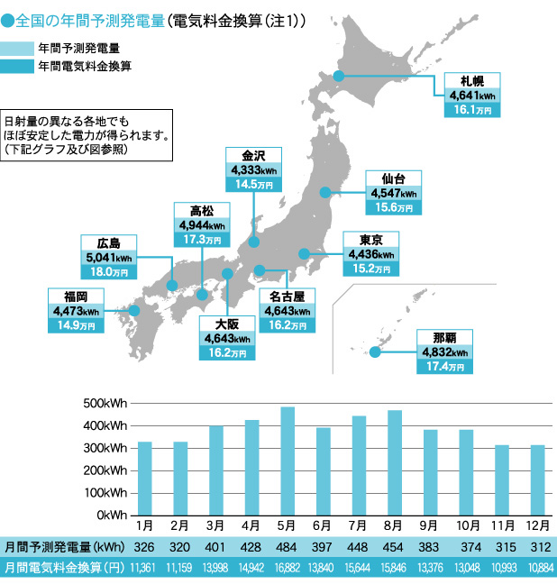 全国の年間予測発電量